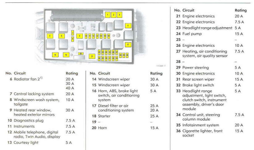 post-1-1448173782591545323 Vauxhall Combo Fuse Box Layout on
